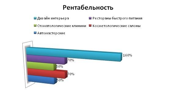Инфографика рентабельности бизнеса на 3d моделировании