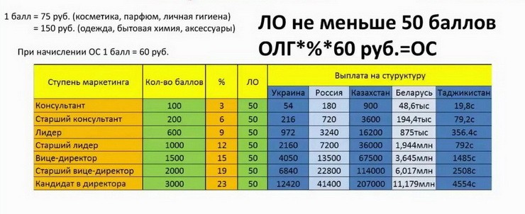 Таблица построения сети