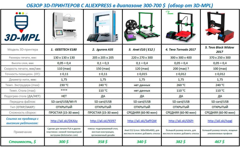 Обзор 3D-принтеров с Aliexpress 300-700$
