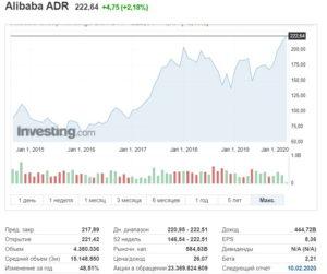 График роста акций Alibaba