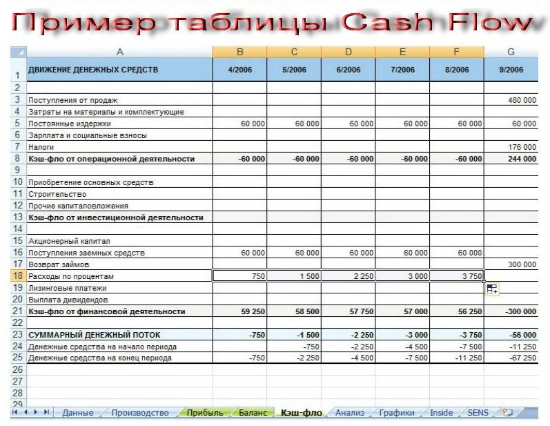 Пример таблицы Cash Flow
