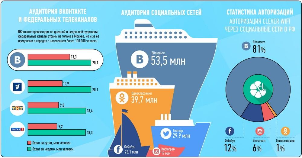 Размер аудитории ВКонтакте