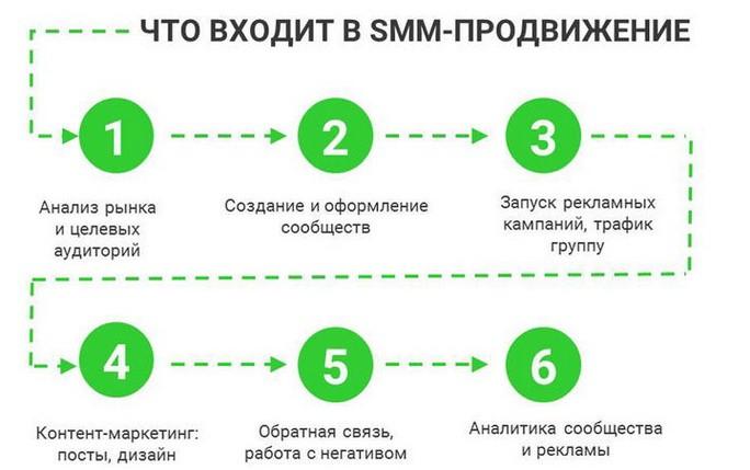 Что входит в SMM-продвижение