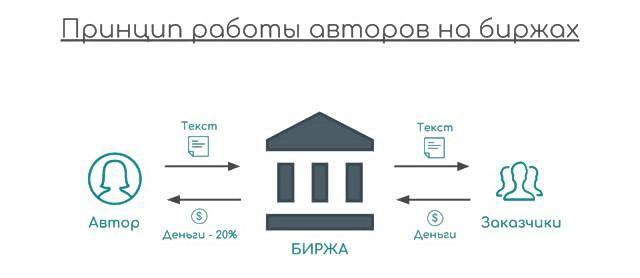 Схема работы биржи статей