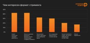 Исследование DonationAlerts и ResearchMe: можно ли зарабатывать на стримах в России