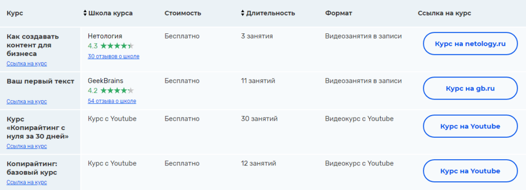 Список бесплатных курсов в интернете
