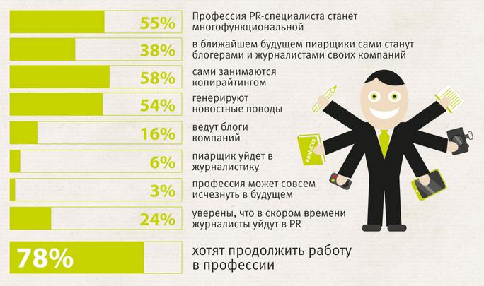 Опрос специалистов по профессии