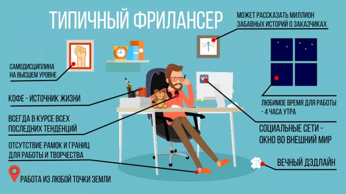 Удаленный работник - свойства характера