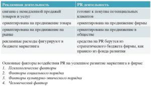 Сходство и различия между PR и маркетингом