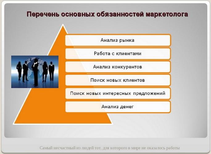 Перечень основных обязанностей
