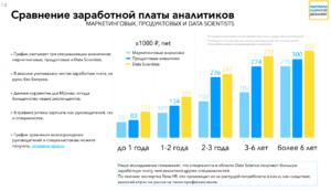 Исследования и сравнение заработанных плат
