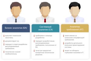 3 вида специалистов - профессиональные требования