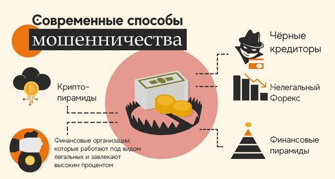 Разновидность финансовых пирамид
