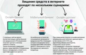 Хищение средств через сайты-зеркала