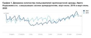 График сезонности по звонкам на Авито