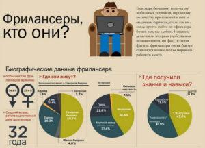 Биографические данные зарабатывающих в интернете