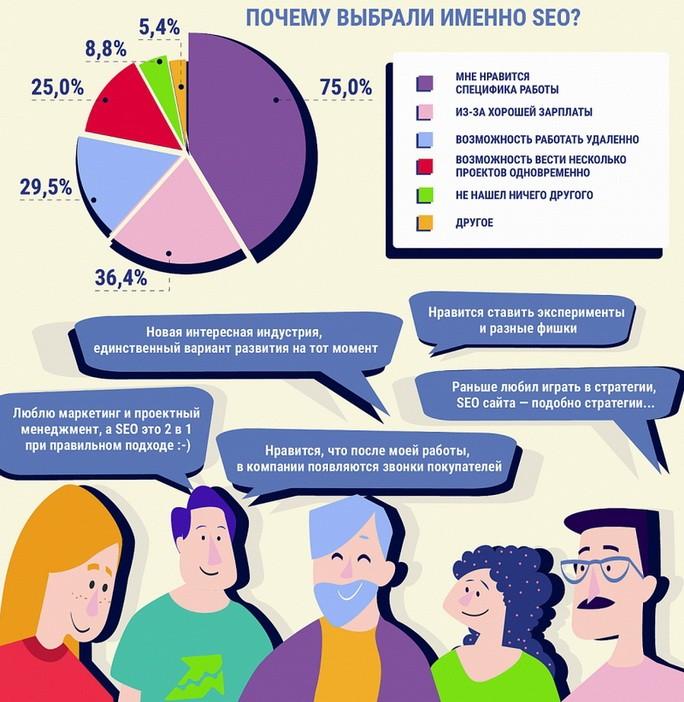 Опрос специалистов, почему выбрали SEO